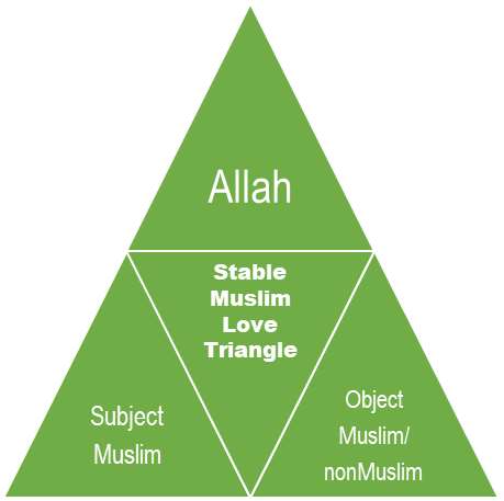 "A triangle with the text ""Stable Muslim Love Triangle"" in the middle and ""Allah"" ""Subject Muslim"" and ""Object Muslim/nonMuslim"" at the top, left, and right points respectively."