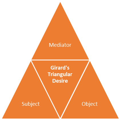 "A triangle with the text ""Girard's Triangular Desire"" in the middle and ""Mediator"" ""Subject"" and ""Object"" at the top, left, and right points respectively."